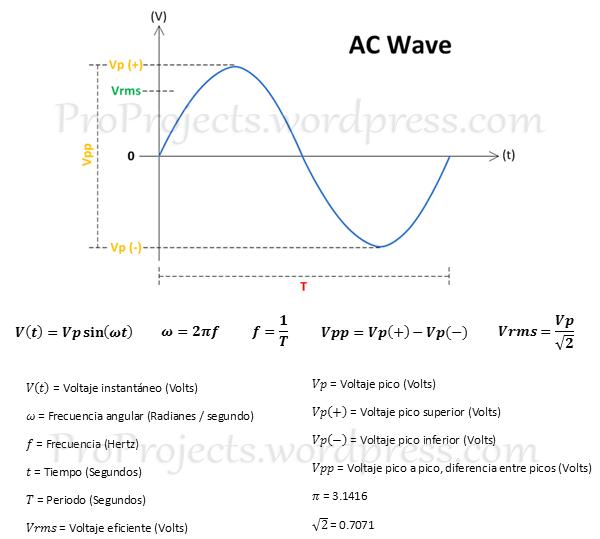 Grafica CA y Formulas