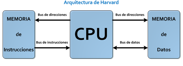 Teor a b sica de microcontroladores proprojects for Arquitectura harvard